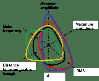 attribute plot