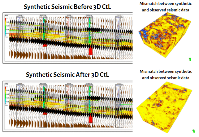 3D Seismic Close-the-Loop